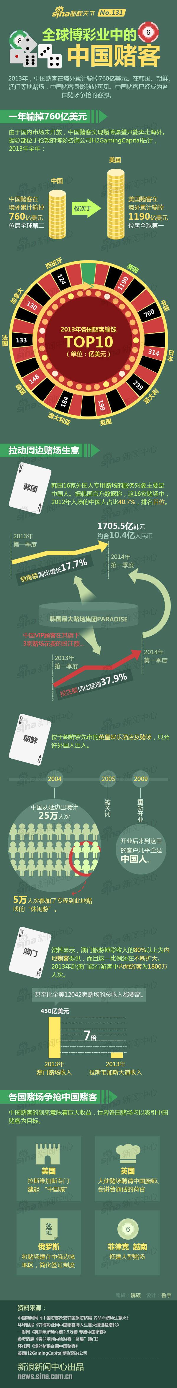 全球博彩业中的中国赌客